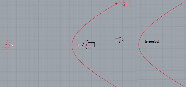 Ví dụ dùng lệnh như trên vẽ đường Hyperbola.
