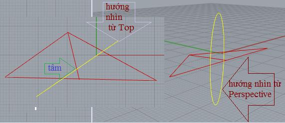 Vẽ đường tròn dọc theo mặt phẳng xác định bởi tâm và bán kính.