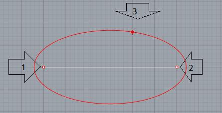 Điểm 3 là điểm bất kì thuộc ellipse