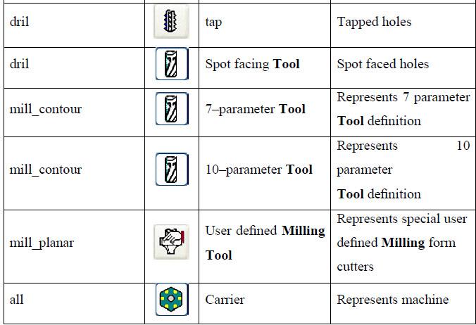 Phân loại các dụng cụ cắt theo loại gia công