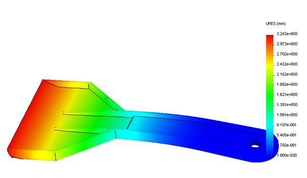phân tích simulation
