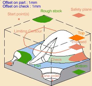 Zone order