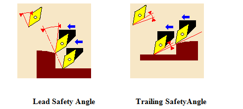 Lead & Trailing Safety Angles