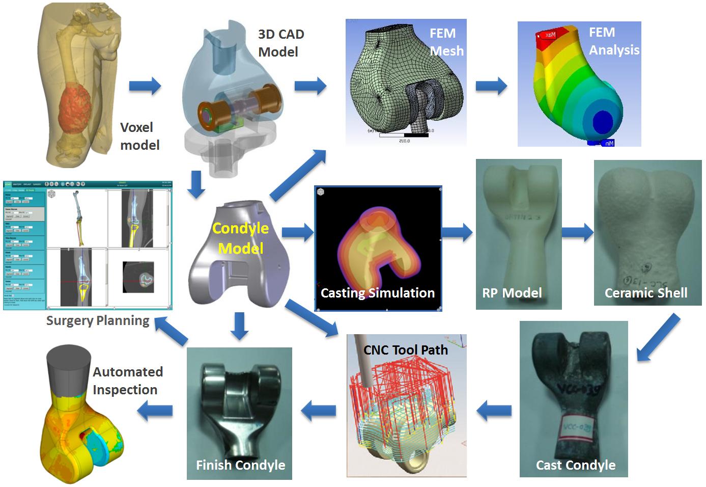 Đánh giá sàng lọc và cấp bằng CAD CAM CNC