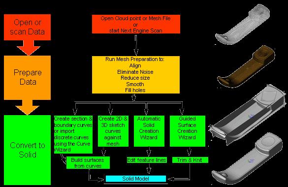 quá trình quét mẫu