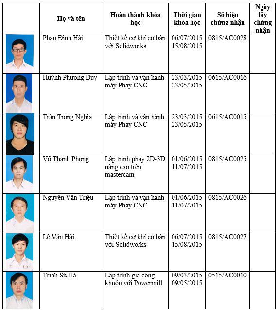 Danh sách tốt nghiệp tháng 7_ Khóa cho người đi làm