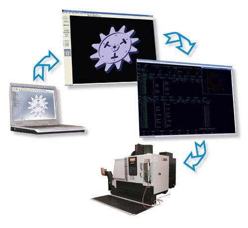 Quy trình thiết kế-lập trình gia công và sản xuất CNC