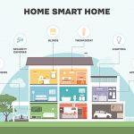 Tài Liệu Smart Home Cơ Bản