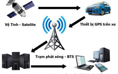 Hướng dẫn S7-1200_Bài 8: Các cấu trúc Data block đối với thông số DATA_PTR