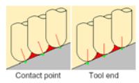 Định nghĩa nơi điểm cuối dụng cụ cắt