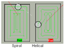 Spiral và Helical