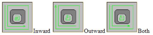 Ví dụ minh họa cho Inward, Outward và Both