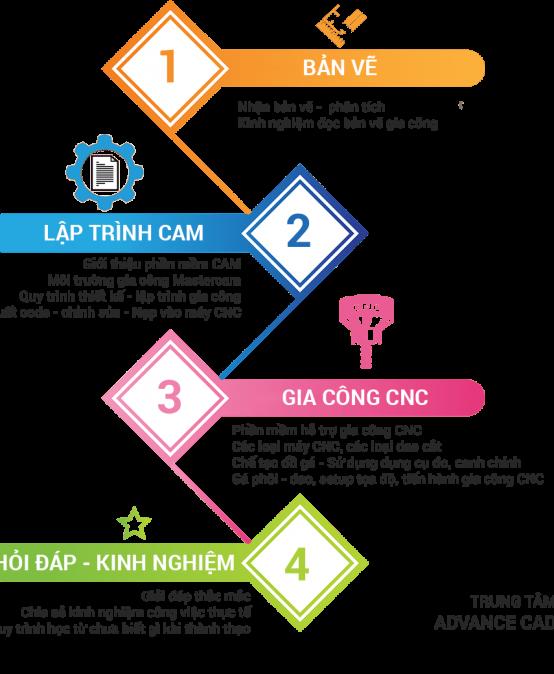 Sự kiện tại xưởng: Quy trình gia công CNC thực tế