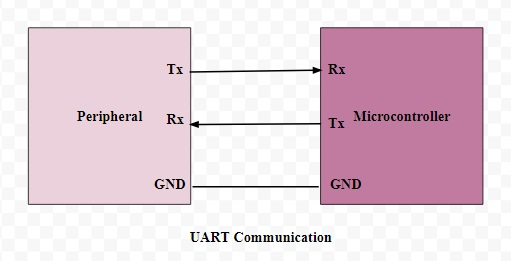 Khái niệm cơ bản về truyền thông UART, sơ đồ khối, ứng dụng