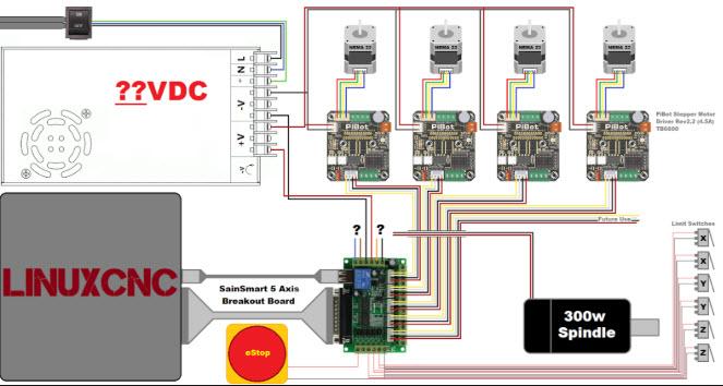 Vai trò và chức năng các bộ phận điều khiển trên máy CNC