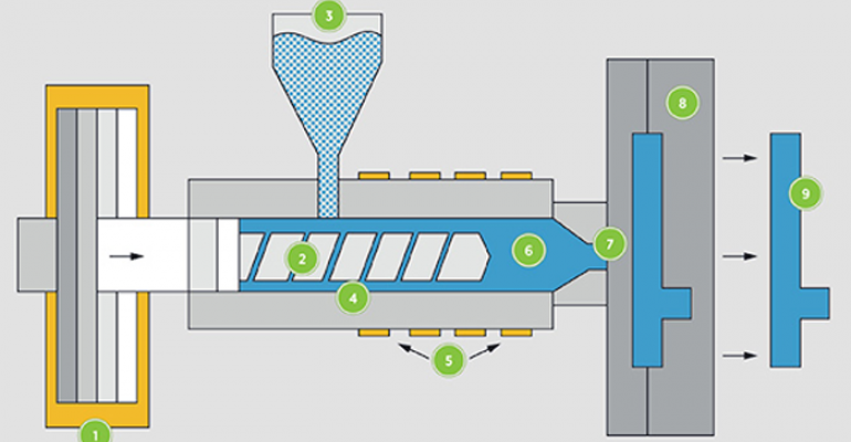 Công nghệ ép phun nhanh RIM-Rapid Injection Molding là gì?