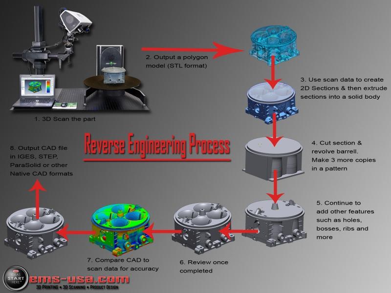 Công nghệ thiết kế ngược Reverse Engineering