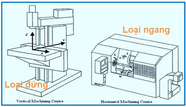 Các loại trung tâm gia công CNC