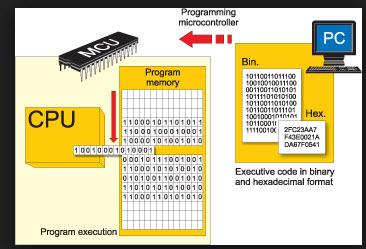 Giáo trình lập trình PIC cho người mới học
