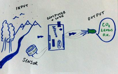 Làm thế nào con bạn có thể học Arduino?